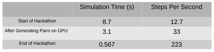 GOMC simulation time results